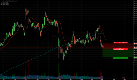 BGS: Short BGS < $41.94 not the best formation but possib good payout