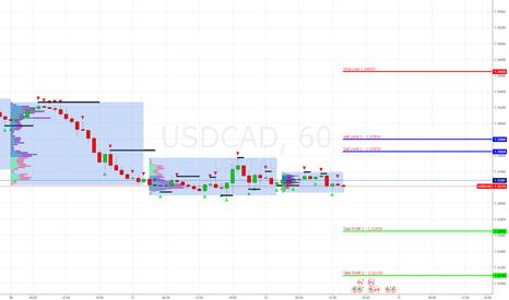 USDCAD: USD/CAD Продажа Sell Limit 1.33650, 1.33800