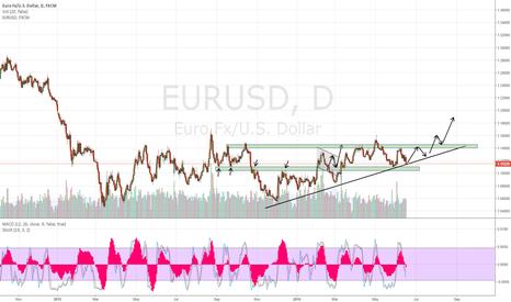 EURUSD: EurUsd possible long opportunity