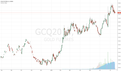 GCQ2016: Long Gold at 1329 Risk 10