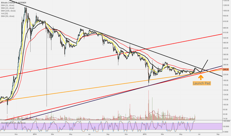 BTCUSD: Bitcoin upward pressure building