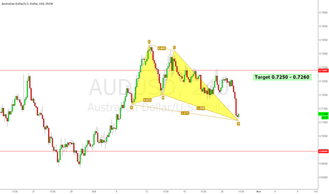 AUDUSD: AUDUSD possible bullish butterfly pattern