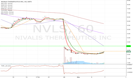 NVLS: NVLS - Fallen angel pattern Long from current level to $3