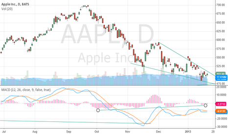 AAPL: Daily chart