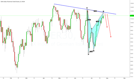 GER30: DAX IS GETTING EXAUSTED