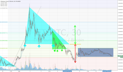 ETCBTC: triangle of iluminerd