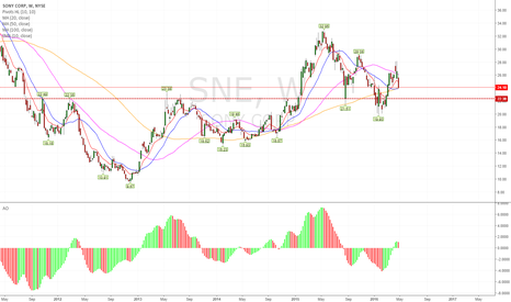 SNE: SNE - recovery stalling.