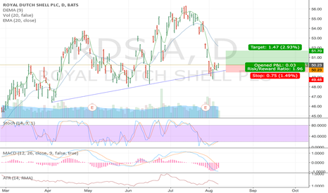 RDS.A: Royal Dutch Shell trendline hold