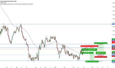 GBPAUD: GBP/AUD Short Daily double top, daily tweezers