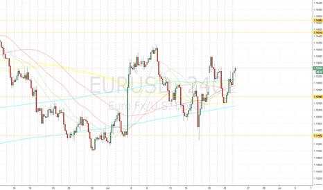 EURUSD: heavy levels for today on EURUSD