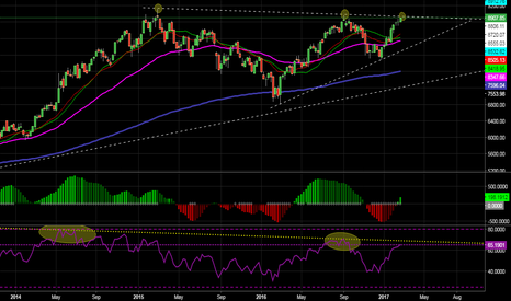 NIFTY: Strong resistance