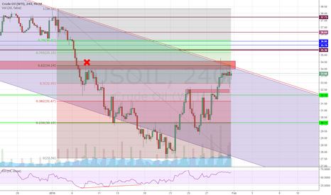 USOIL: Oil retrace to top of channel.  Near Bearish OB and .62 fib.