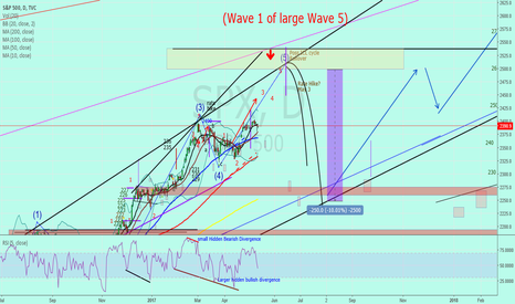 "SPX: SP500 ""almost finished with a large wave 1"""