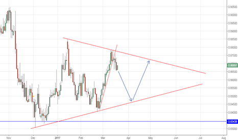 EURGBP: Short in current price action