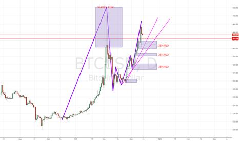 BTCUSD: Bitcoin supply risk