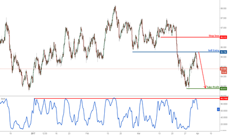 AUDJPY: AUD/JPY dropped perfectly towards profit target, remain bearish