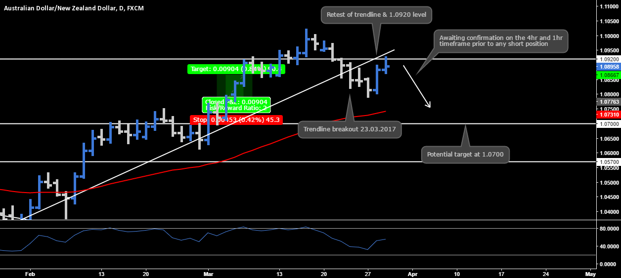 AUD.NZD - Short Opportunity