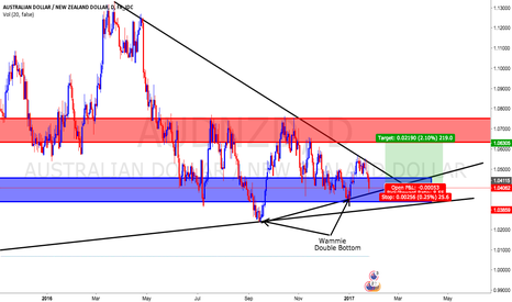 AUDNZD: AUDNZD Long, Read Description