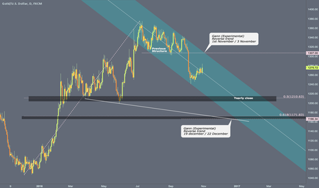 XAUUSD: Bull rally retracement still in progress