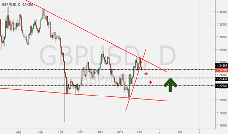 GBPUSD: Gbp/Usd Short From Daily Trendline