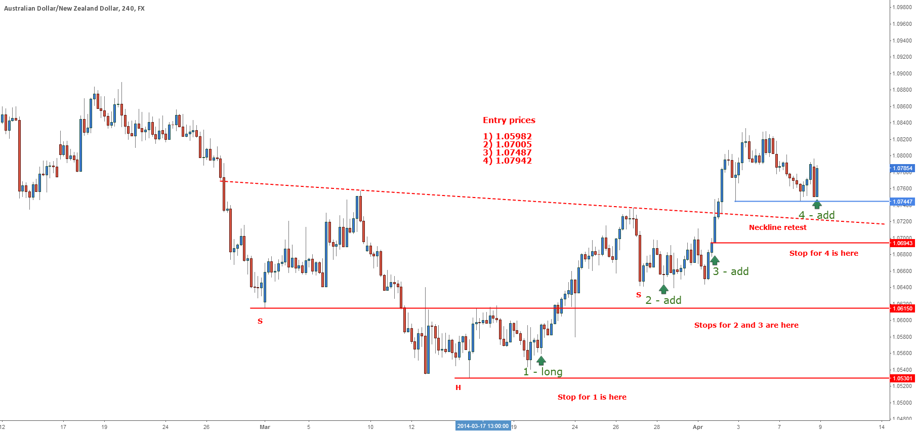 AUDNZD - Double Bottom Update
