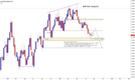 EURUSD: Easing Pressure at Active Window