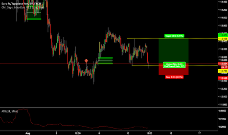 EURJPY: $EURJPY Short term Long (SFP)