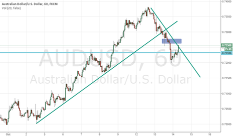AUDUSD: AUDUSD Start to retrace and back short
