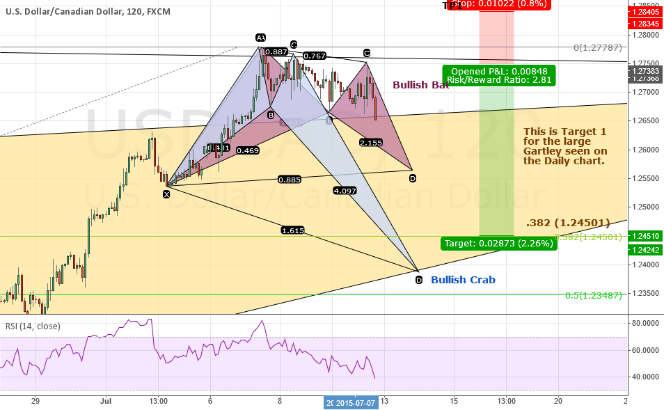 UPDATE: USDCAD - Bullish Crab + Adding a Bullish Bat