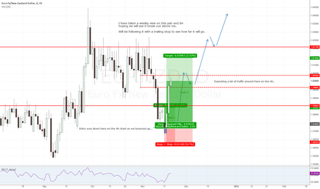 EURNZD: EURNZD Weekly view to go long