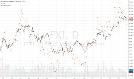 FXI: General Moly (GMO) has tracked along with FXI (China)