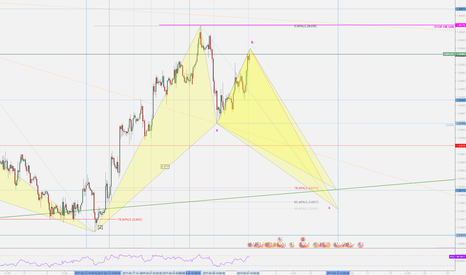 GBPUSD: GBPUSD Potential Bat Formation