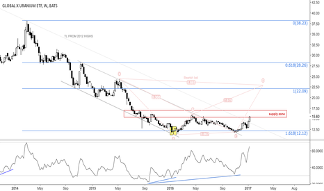 URA: Possible break out in uranium