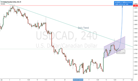 USDCAD: USD/CAD Long,