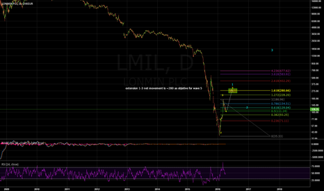 LMI: Lonmin plc . Recovering after the final drop