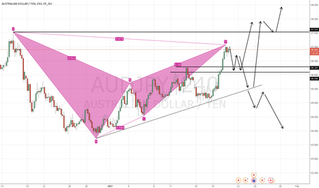 AUDJPY: AUDJPY: Is it Sell or Buy