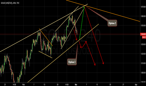 GOLD: GOLD Bearish - Follow the arrows