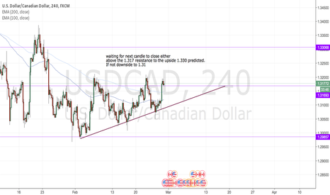 USDCAD: USDCAD Bullish short term trade