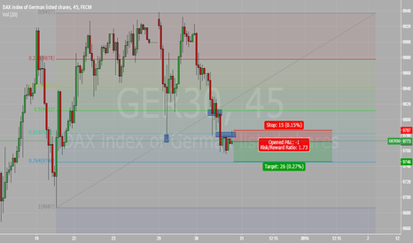 GER30: GER30 Short - Scalping/Quick Trade