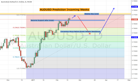 AUDUSD: AUDUSD - My Prediction For Coming Weeks