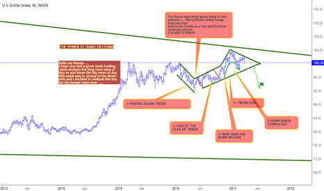 DXY: DXY IS IN A SHORT MOOD