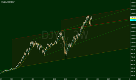DJY0: Trendlines and Channels