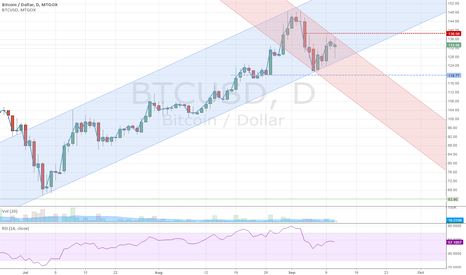 BTCUSD: Inflection point?