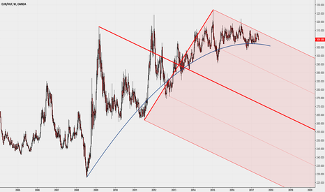 EURHUF: Weekly with Median Line