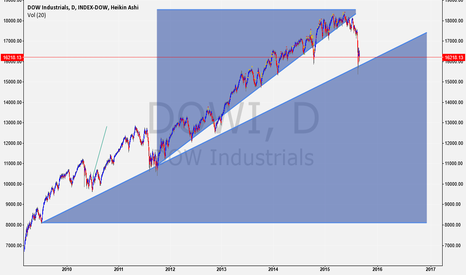 DOWI: Mind the Gap