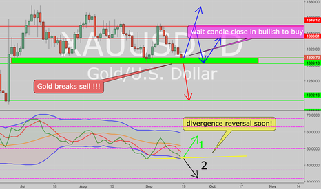 XAUUSD: Gold wait to see confirmation for a bullish trend