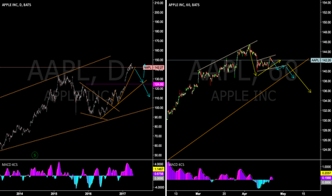 AAPL: AAPL - is this the start of the down move!