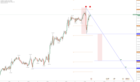 XAUUSD: 1127 = potential Double-Top-Projection ?