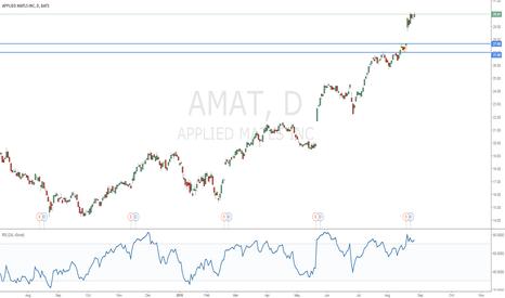 AMAT: Applied Materials