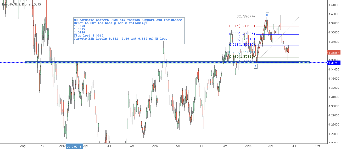 No harmonic pattern Just Support and Resisnace